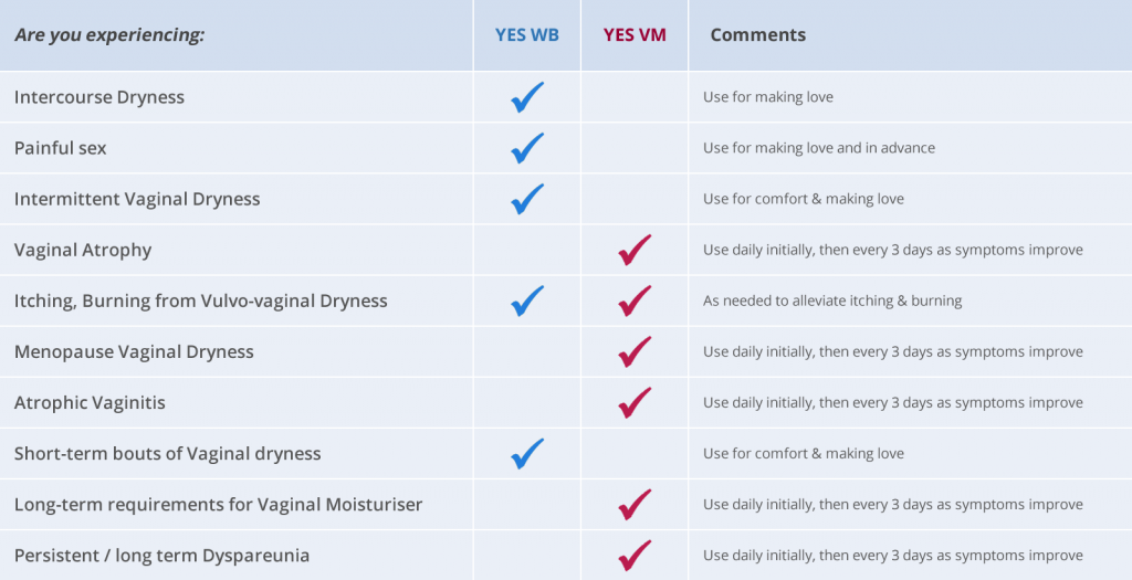 YES WB water based natural lubricant and YES VM natural vaginal moisturiser comparison table